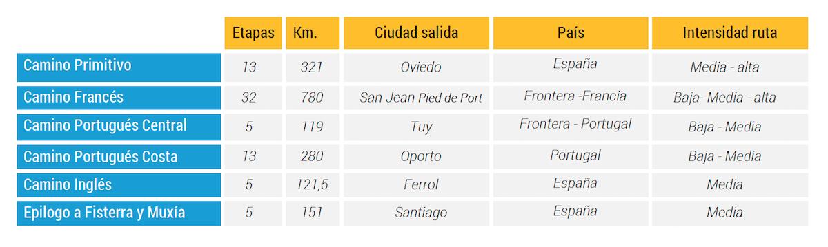 Rutas para iniciarte en el Camino de Santiago